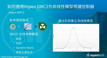 使用夹点技术,提高能源利用率 – Aspen Energy Analyzer