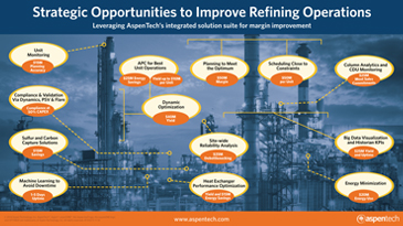 Strategic Opportunities to Improve Refining Operations