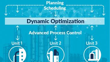 信息图:统一生产优化架构